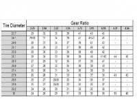 727 Speedometer Gear Chart