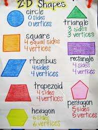 2d Shapes Anchor Chart 2d Shapes Anchor Chart Yahoo Image Search Results Math