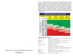 Vibration Standards 2372 10816 By Mohamed Gomaa Issuu