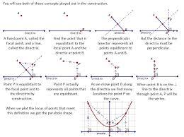 concept 3 the equation of a parabola