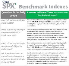 Cboes Spx Options Based Benchmark Indexes With Testimonial