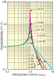 Vibrational Frequency Chart Fundamentals Of Vibration