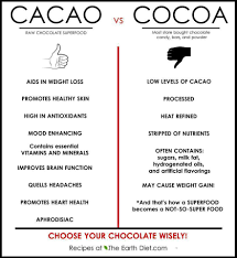 Chart Cacao Vs Cocoa The Tasty Green Life