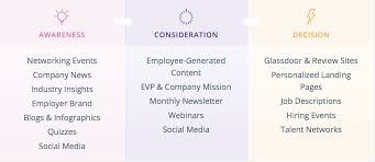 Recruiting Marketing Strategy Examples Templates And