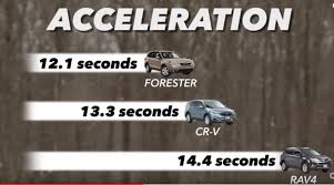 AWD Showdown: Honda CRV or Subaru Forester? | Wackerli Subaru