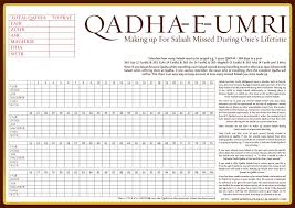 Namaz Rakat Chart In English Here You Can Get Knowledge About How To Pray Qaza Qada