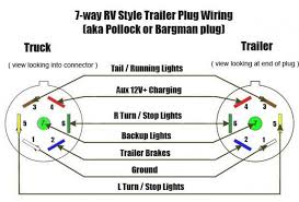 wiring diagram for a seven wire trailer plug readingrat net 4 wire trailer wiring diagram troubleshooting at Wiring A Trailer Diagram