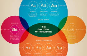 Chart design inspiration Graphic This Simple Chart Serves As Guide For Combining Twentytwo Different Common Typefaces It Offers Three Separate Classifications For Determining Whether Jotform Design Charts For Better Typography And Color The Jotform Blog