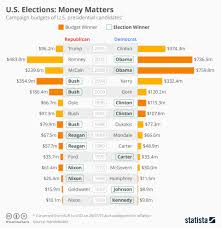 Us Presidential Election Chart Chart U S Elections Money Matters Statista