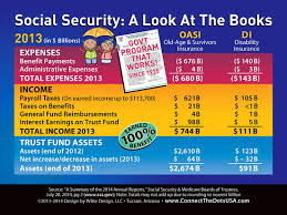 Social Security Chart 2014 Social Security Bankrupt Myth Debunked In One Chart