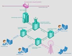 Telecommunication Network Diagrams Solution Conceptdraw Com