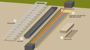 Concrete Trench Drain Design How To Install A Channel Drainage System Jdp