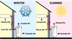 How Does A Heat Pump Heat How Do Heat Pumps Work Energy Co Op Of Vermont