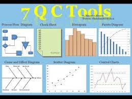 7 Qc Tools Control Charts 7 Qc Tools 7 Quality Control Tools 7 Quality Tools 7