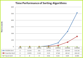 Runtime Complexity Chart Time Comparison Of Quick Sort Insertion Sort And Bubble