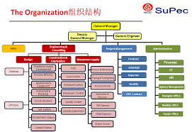 Consulting Company Org Chart Organization Charts About Us Nanjing Superb Chemical