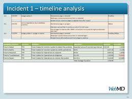 Incident Report Database Software Major Magdalene Project Org
