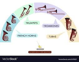 Seating Chart Woodwind Instrument