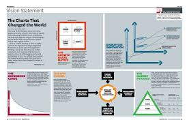The Charts That Changed The World Vision Statements