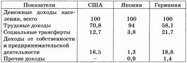 Политика доходов населения в РФ курсовая cкачать Политика доходов населения в рф курсовая описание