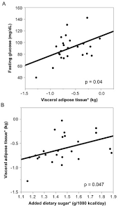 Visceral Adipose Tissue Is Associated With Poor Diet Quality