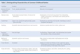 Childhood Diseases Chart Common Skin Rashes In Children American Family Physician