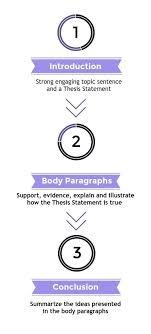 persuasive essay examples high school persuasive and argumentative    sample essay format persuasive essay abc essayscom persuasive essay format includes