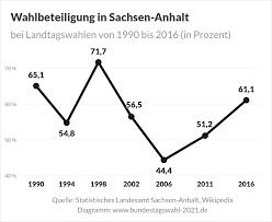 Noch bis 18.00 uhr sind rund 1,8 millionen wahlberechtigte aufgerufen, einen neuen landtag zu bestimmen. Landtagswahl In Sachsen Anhalt 2021 Bundestagswahl 2021