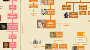 Mughal Empire Timeline Chart Mughal Emperors Family Tree