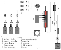 Reverse Water Gas Shift Reactor Design Entropy Free Full Text Entropy Generation Minimization