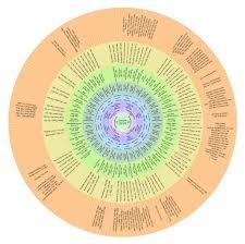 Family Tree Maker Fan Chart Fan Chart Of Caroline And David Scifres Website Has Lists