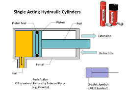 an ilration of a single acting hydraulic cylinder image source slideplayer
