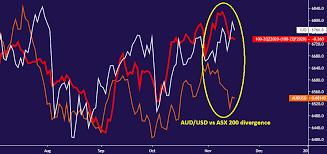Australian Dollar Asx 200 Divergence A Positive Sign For