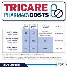 The military id card doubles as a health insurance card. Health Plan Costs Tricare