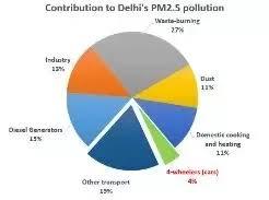 Where Is A Bar Graph Comparing Air Pollution In Delhi In The