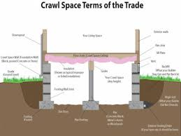 Pier Foundation Vs Slab And Beam Construction How To Build House ...