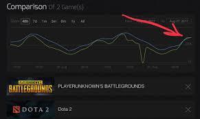 playerunknown s battlegrounds beats dota2 in steam player count
