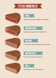 Well Chart Infographic Chart Of Steak Doneness From Rare To Well Done Meat