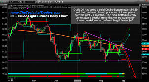 Crude Daily Chart Can Oil Stay Above 50 To Support Producers Expectations