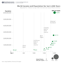 World Per Capita Income Chart Last 2 000 Years Of Growth In World Income And Population