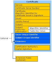 Digital Certificate Aspiring Architect Digital Certificates Logic Behind