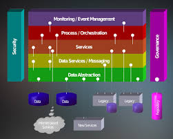 What Is Service Oriented Architecture Wilmertech Service Oriented Architecture Solutions