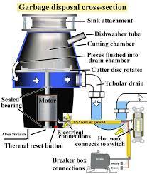 garbage disposal cross section larger image