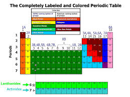 The Periodic Table of Elements - ppt download