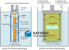 Plating Process Flow Chart Analysis On Plating Copper Process For Pcb