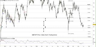 Gbp Sterling Price Outlook Gbp Jpy Exhausted Bearish Momentum