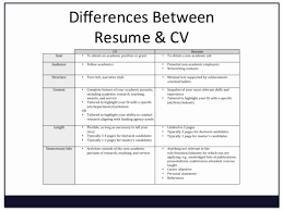 Difference Of Curriculum Vitae And Resume Cv Or Resume Definition Unique Curriculum Vitae Cv Vs A Resume 2