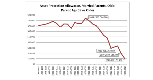 Fafsa Income Eligibility Chart 2015 The Fafsas Asset Protection Allowance Continues To Crash