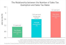 Virginia Sales Tax 2014 Chart More Sales Tax Exemptions Higher Sales Tax Rates Mercatus