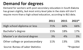 do you need a college degree to succeed in s d middle vs low skill jobs